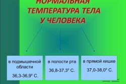 Нормальная температура тела человека