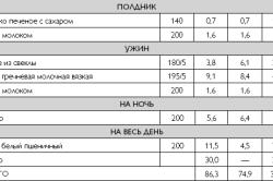 Таблица разрешенного питания после операции на желудок